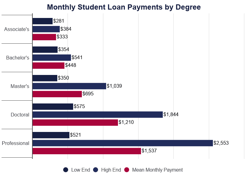 Average Student Loan Payment 2020 Cost Per Month