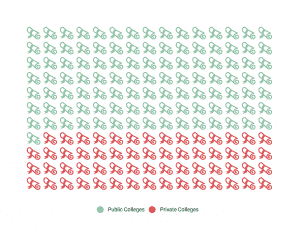 Percent of Degrees Issued By College (Public vs Private)
