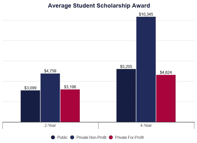 Grouped Bar Graph: Average Student Scholarship Award