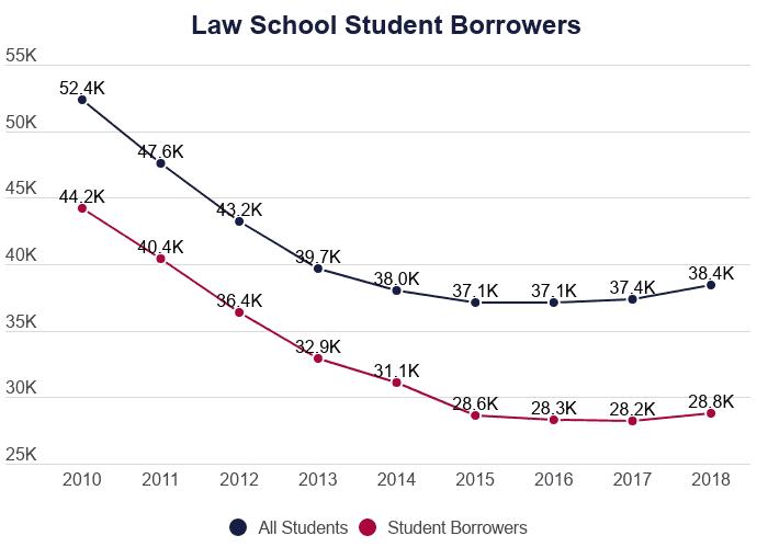 Average Law School Debt 2021 Student Loan Statistics