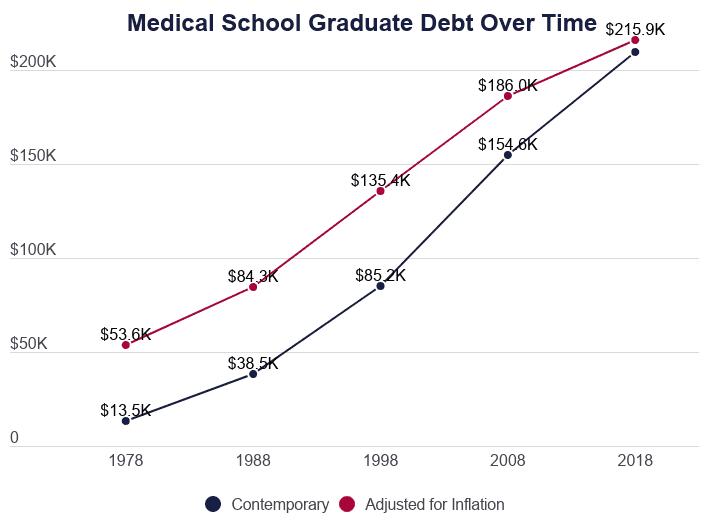 Line Graph: Average Medical School Debt Adjusted for Inflation