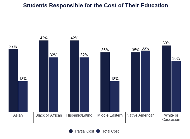 Bar Graph: Percentage of Students Responsible for the Cost of Their Own Education
