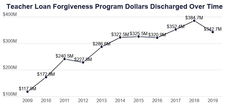 Line Graph: Teacher Loan Forgiveness Program Dollars Discharged Over Time