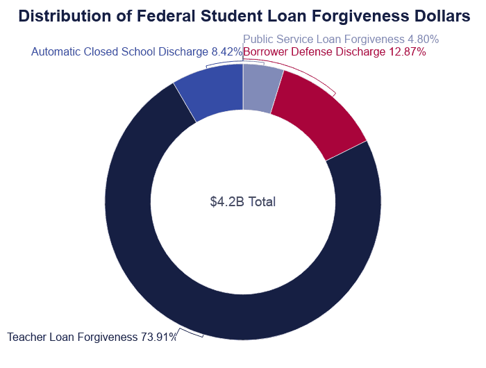 Student Loan Forgiveness Statistics 2020 Pslf Data