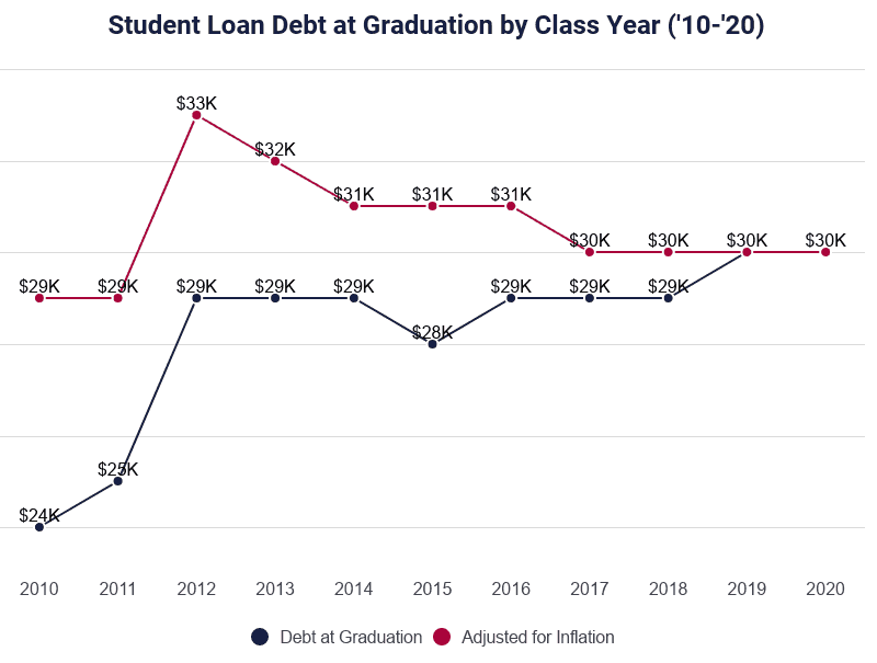 graph of student loan debt at graduation by class year from 2010 to 2020