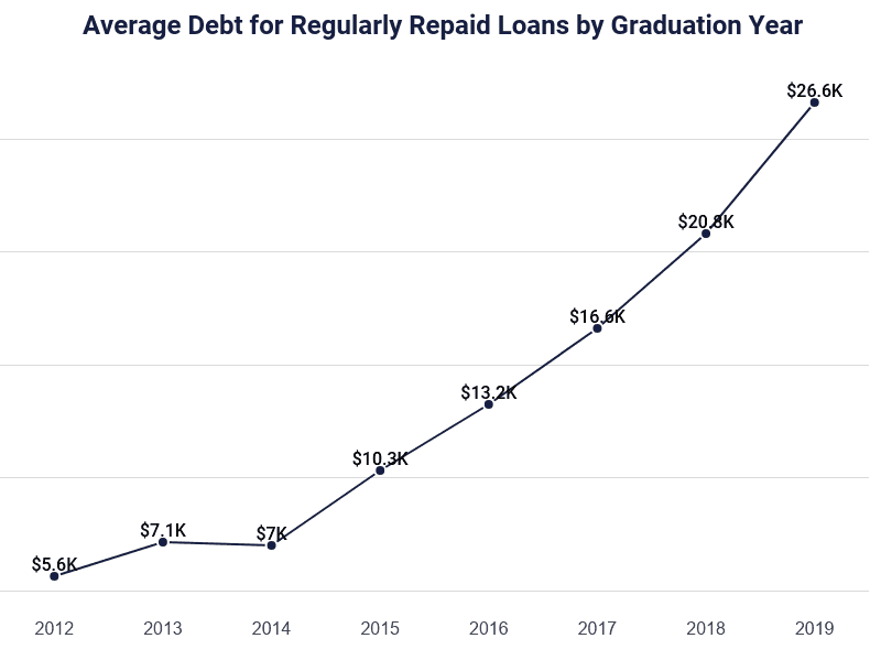 graph of average debt for regularly repaid loans by graduation year