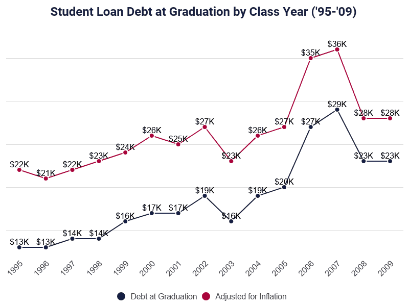 graph of student loan debt at graduation by class year from 1995 to 2009