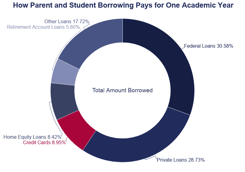 Pie Chart: How Parent and Student Borrowing Pays for College