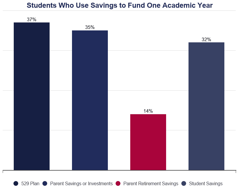 Bar Graph: Students Who Use Savings to Pay for College