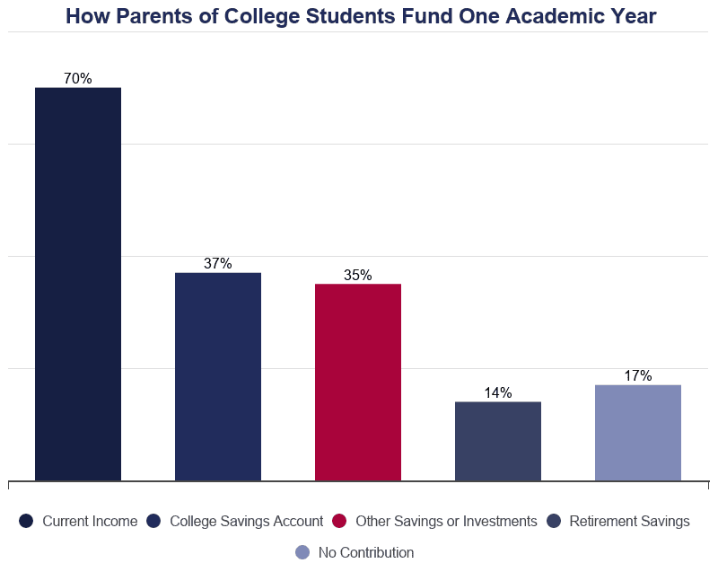 Bar Graph: How Parents Pay for College