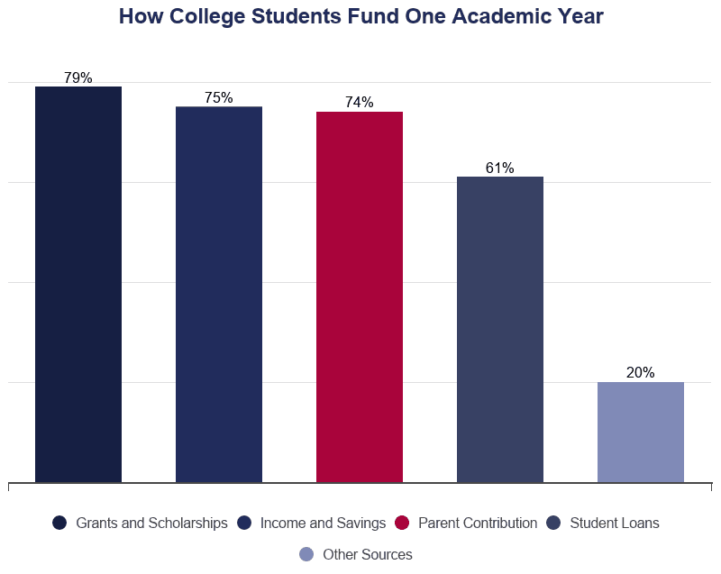 Bar Graph: How College Students Fund One Academic Year