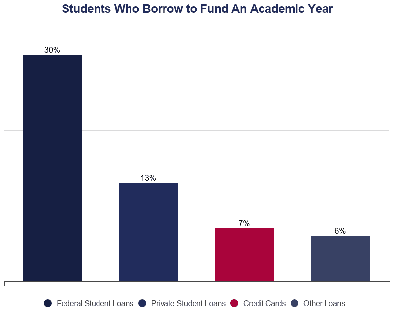 Bar Graph: Students Who Borrow to Pay for College