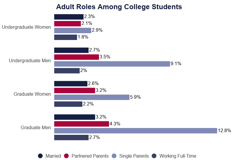 Bar graph: Adult Roles Among College Students, Undergradutes and Graduates, by Sex