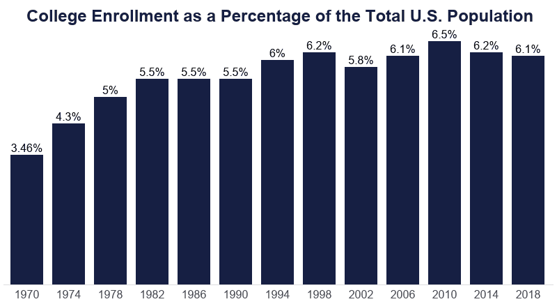 A bar graph of college enrollment as a percentage of the total U.S. population from 1970 to 2018, selected years