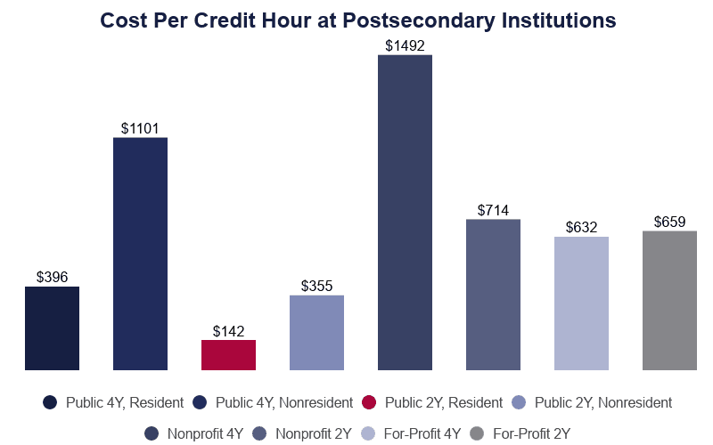 Bar Graph: Cost Per Credit Hour at Postsecondary Institutions