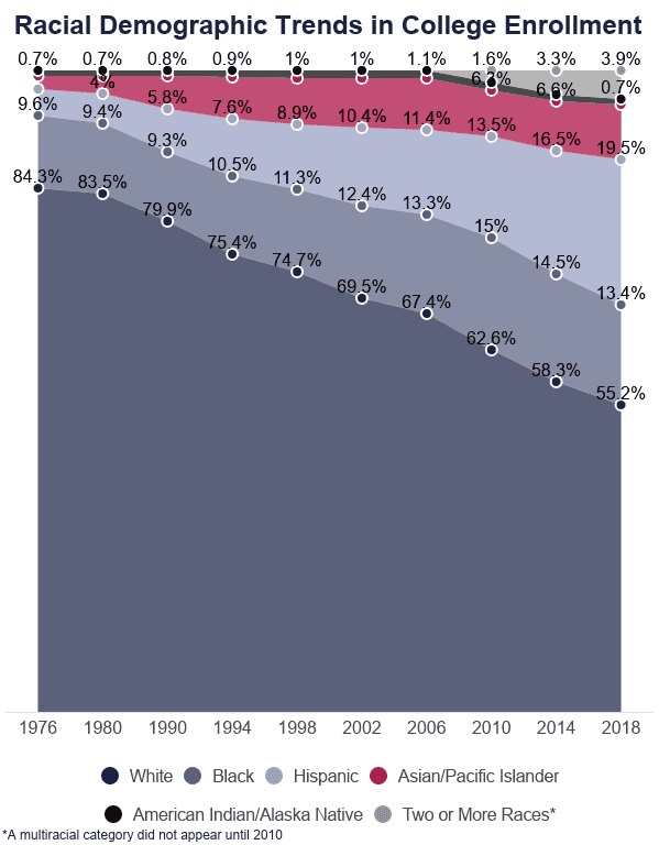line graph of racial demographics trends in college enrollment from 1976 to 2018