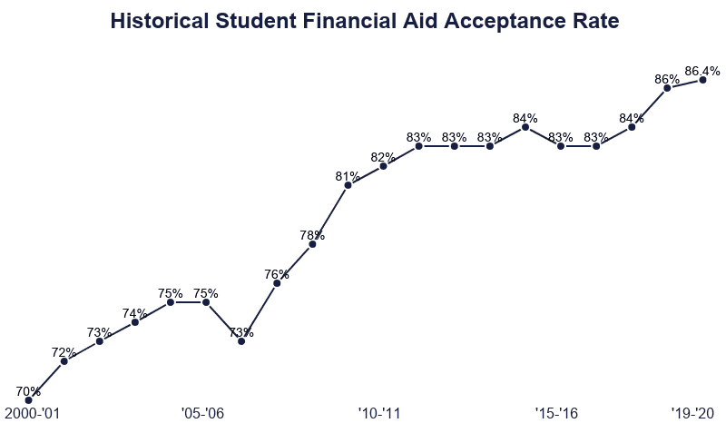 line graph of historical student financial aid acceptance from 2000 until 2020