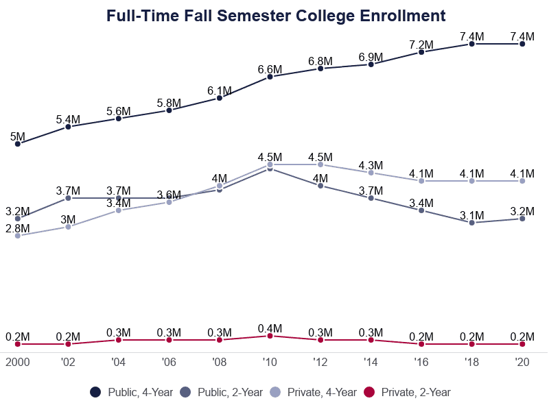 line graph of full-time college student enrollment from 2000 to 2020 by institution type
