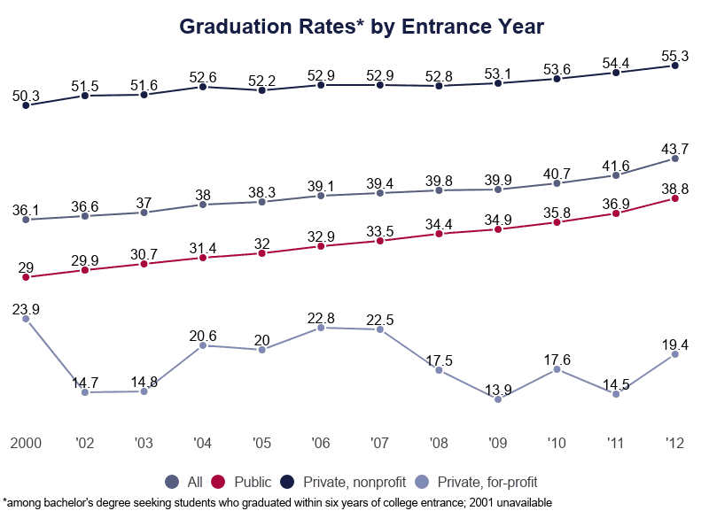 Line Graph: College Graduation Rates by Entrance Year Among Bachelor's Degree Seeking Students