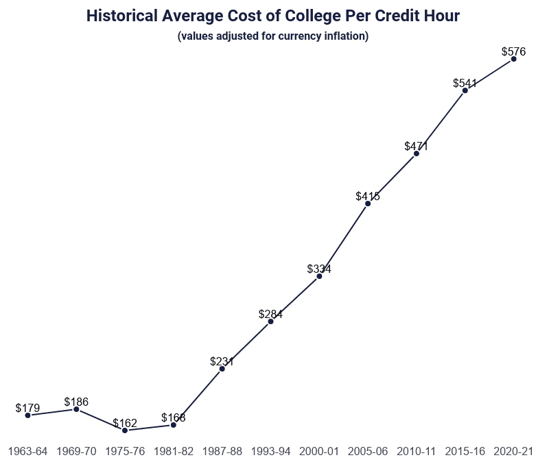 Line Graph: Historical Average Cost of College Per Credit Hour, Selected Years from 1963 to 2020