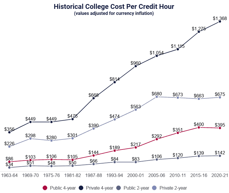 Line Graph: Historical College Cost Per Credit Hour, values adjusted for currency inflation, selected years 1963 to 2021