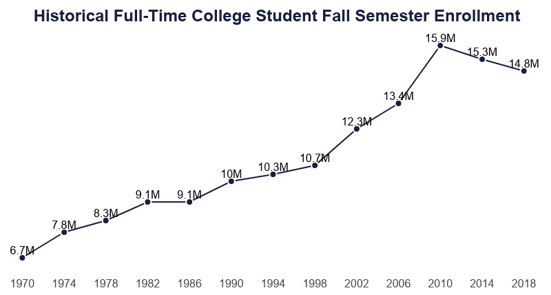 line graph of full-time college students enrolled at fall semester from 1970 to 2018
