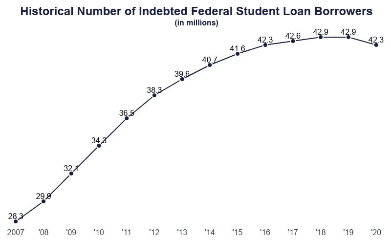 line graph of the historical number of indebted federal student loan borrowers from 2007 to 2020