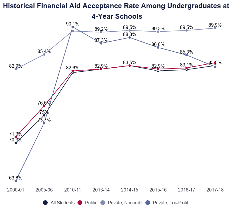 line graph of financial aid acceptance rates among undergraduates at 4-year schools by institution type from 2000 to 2018