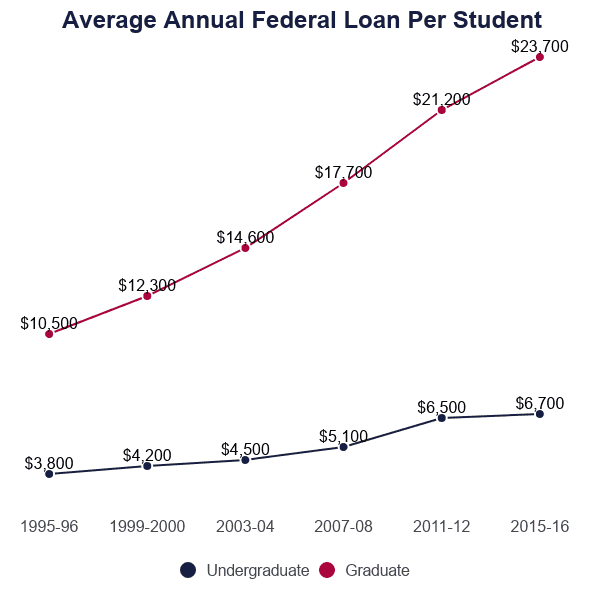 line graph of the average annual federal loan per student borrower from 1995 to 2016