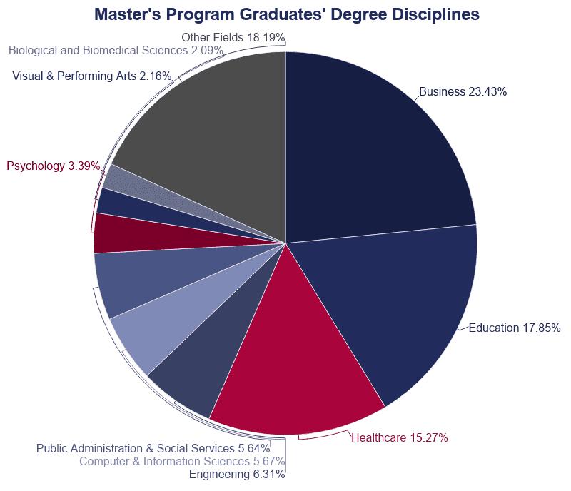 Pie Chart: Master's Program Graduates Degree Disciplines