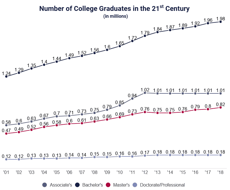 Line Graph: Number of College Graduates per Year in the 21st Century