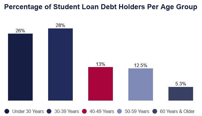 Bar Graph: Percentage of Student Loan Debt Holders per Age Group