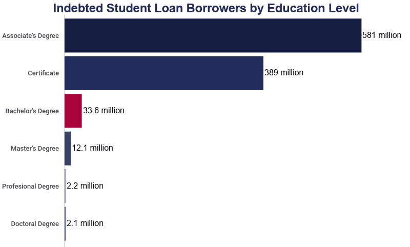 bar graph of the number of people who have student loan debt by degree level