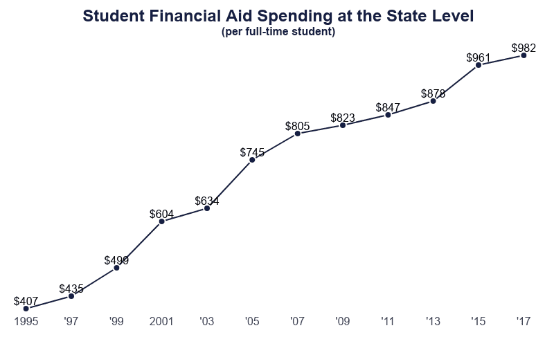 student financial aid spending at the state level per full-time student from 1995 to 2017