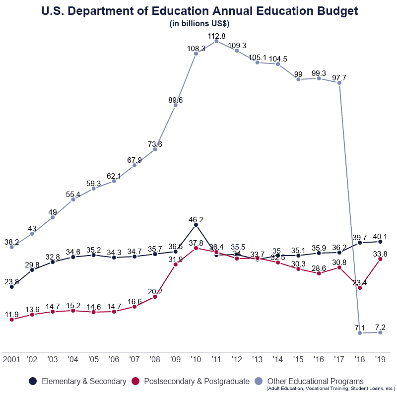 line graph of the united states department of education annual education budget for various education levels from 2001 to 2019