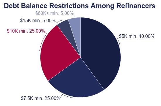 Pie Chart: Debt Balance Restrictions (Minimums) Among Refinancers