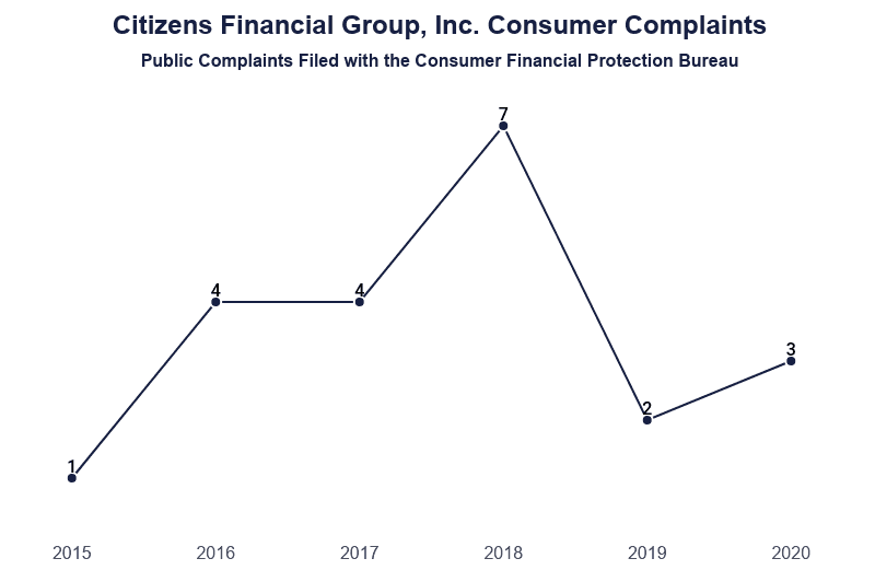 Line Graph: Citizens Financial Group Inc. Consumer Complaints filed with the Consumer Financial Profection Bureau since in 2015