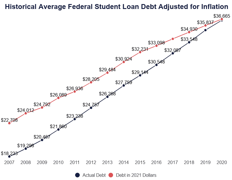 Line Graph of Average Student Loan Debt by Year Adjusted for Inflation