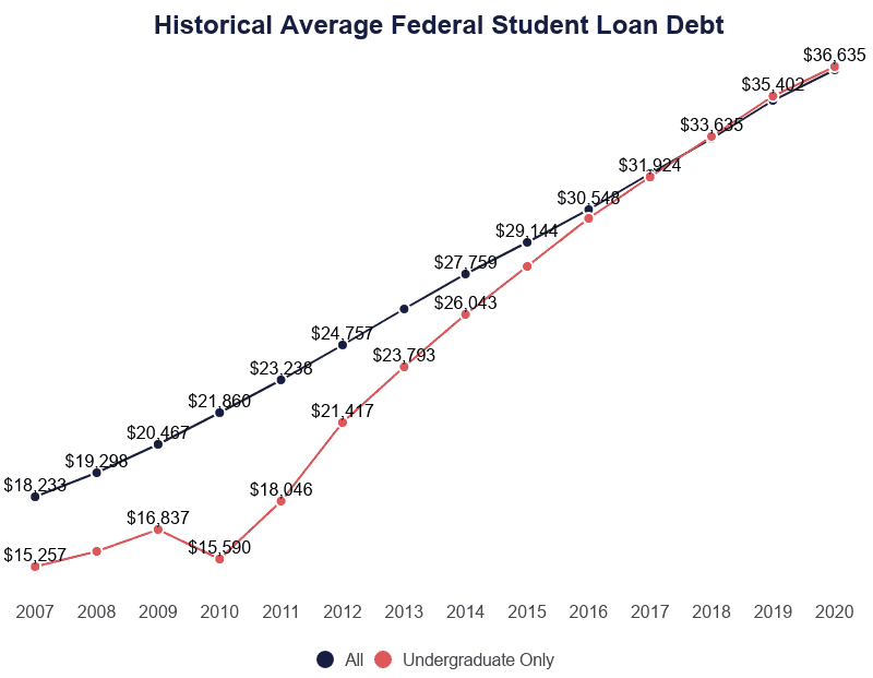 Line Graph: Historic Average Federal Student Loan Debt