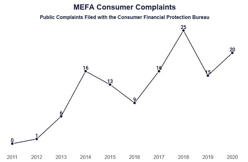 Line Graph: MEFA Consumer Complaints, Public Complaints Filed with the Consumer Financial Protection Bureau, 125 total