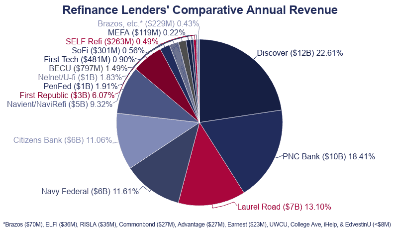 Pie Chart: Refinance Lenders' Comparative Annual Revenue