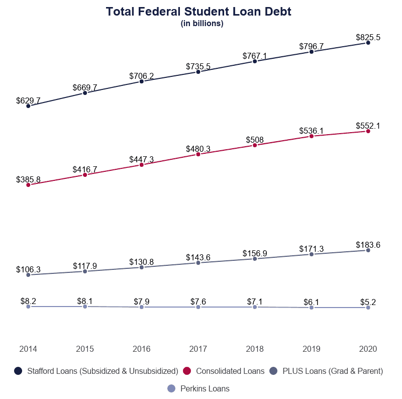 Line Graph: Total Federal Student Loan Debt in billions by Loan Type