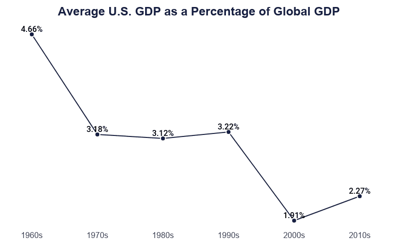 Line Graph: Average U.S. GDP As a Percentage of Global GDP