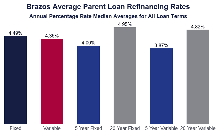 Bar Graph: Brazos Parent Loan Refinance Rates Median Average Annual Percentage Rates for All Loan Terms
