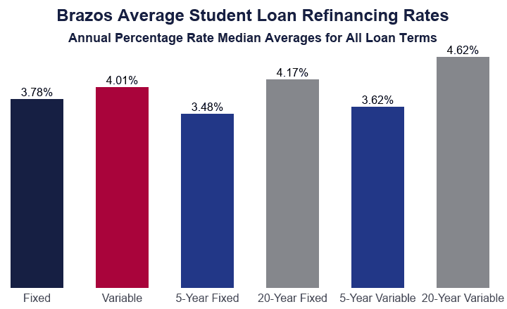 Bar Graph: Brazos Student Loan Refinance Rates Median Average Annual Percentage Rates for All Loan Terms