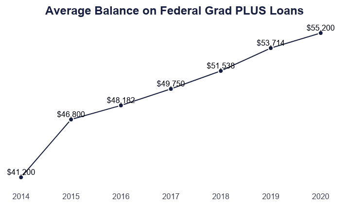 Line Graph: Average Balance on Federal Grad PLUS Loans