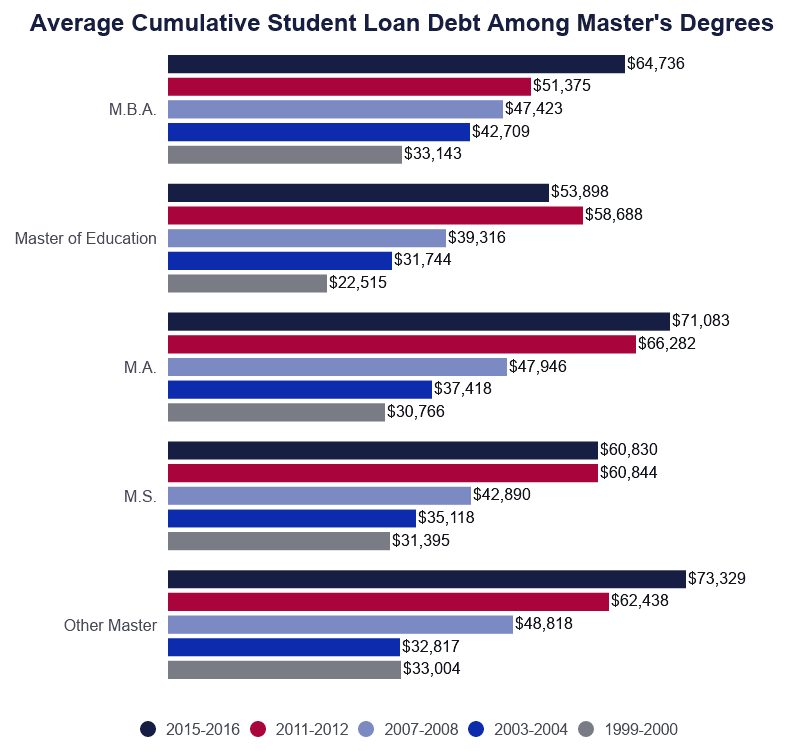 Grouped Bar Graph: Average Cumulative Graduate Student Loan Debt Among Master's Degree Holders
