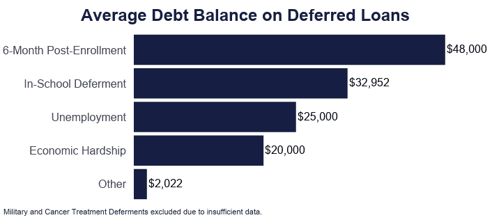 Bar Graph: Average Debt Balance on Deferred Loans, Military adn Cancer Treatment Deferments excluded due to insufficient data