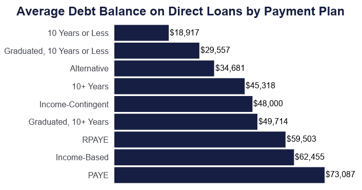 Average Debt Balance on Direct Loans by Payment Plan