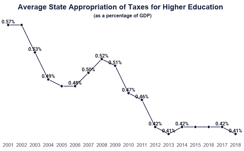 Line Grpah: Average State Appropriation of Taxes for Higher Education